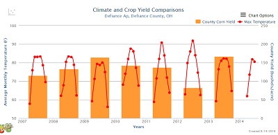 Climate_Crop_Yield.png